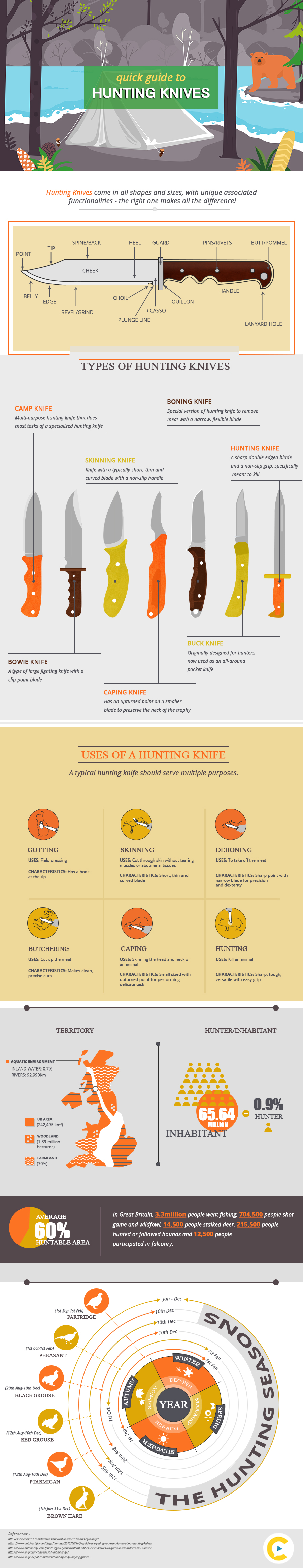 Hunting Knives Infographic
